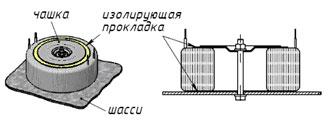 Способ крепления тороидального трансформатора